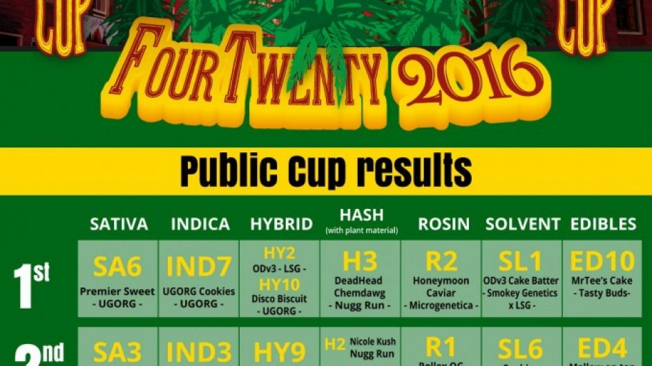 The Elite Cup 420 Edition Amsterdam 2016 Results / Winners